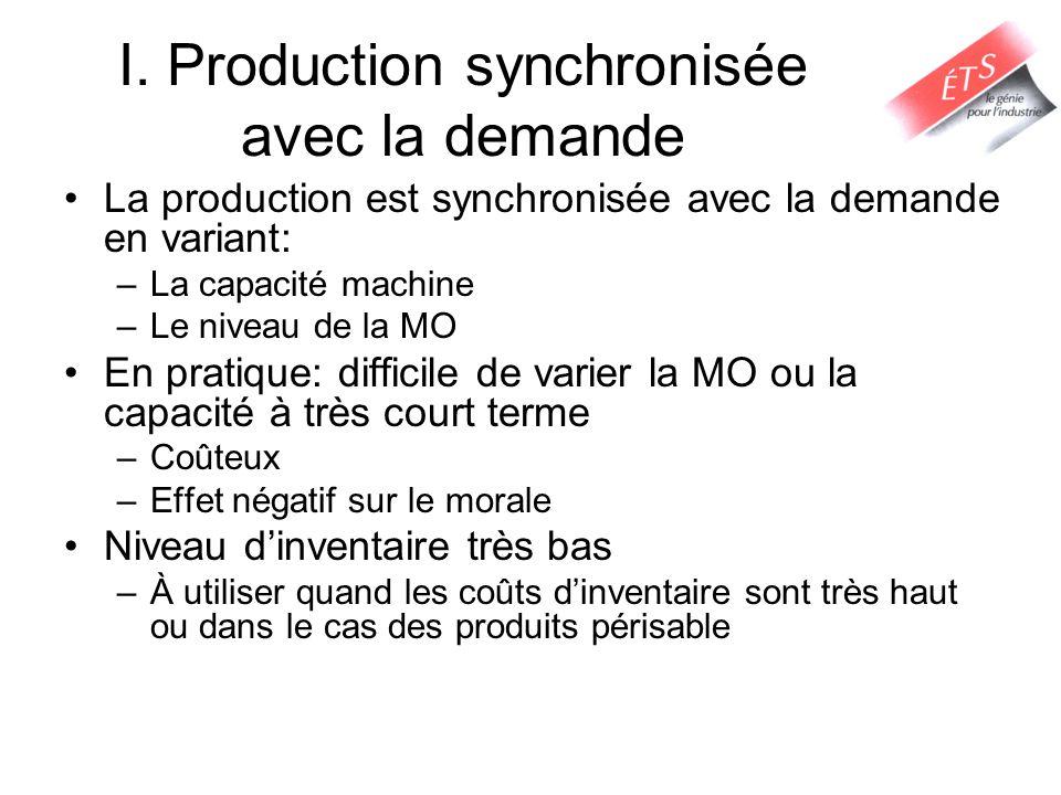 I. Production synchronisée avec la demande
