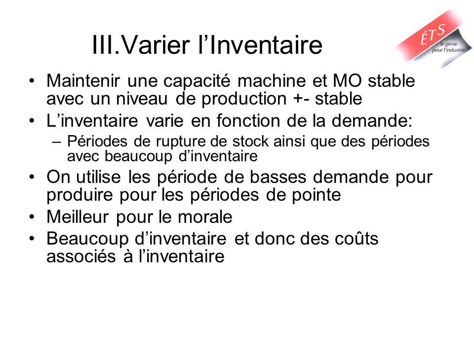 III.Varier l'Inventaire