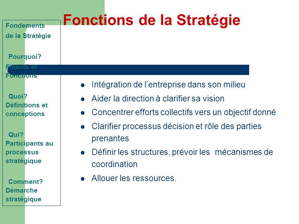Fonctions de la Stratégie