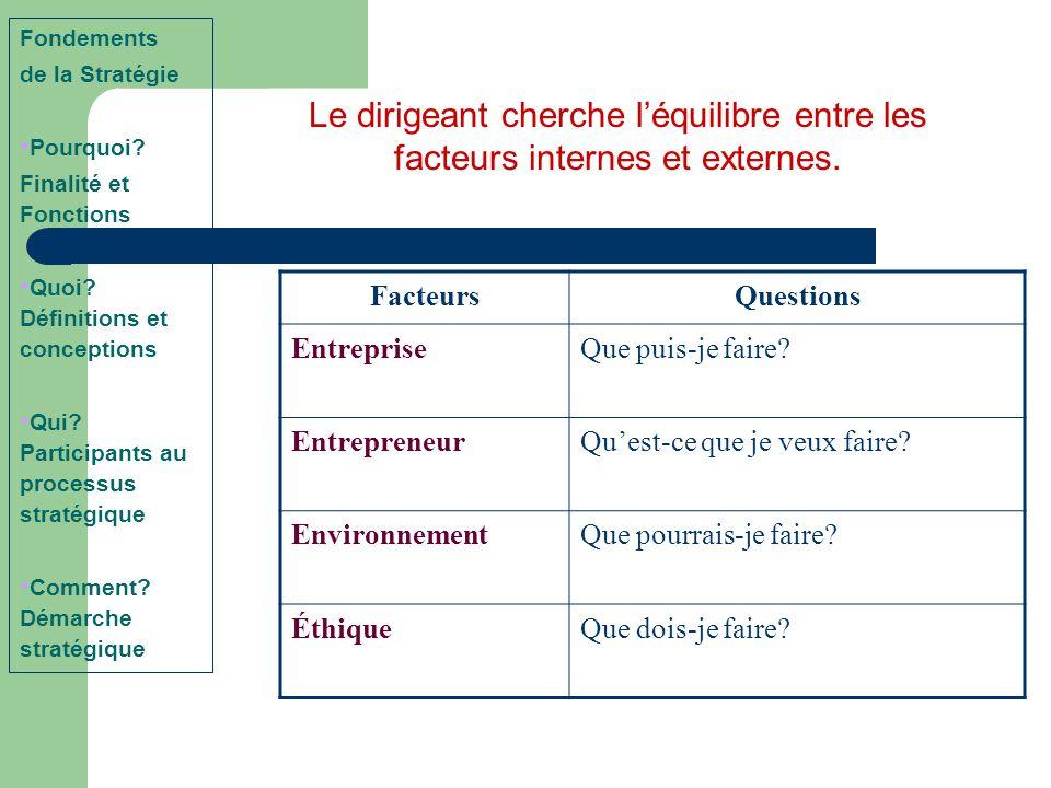 Fondements de la Stratégie. Pourquoi Finalité et Fonctions. Quoi Définitions et conceptions. Qui Participants au processus stratégique.