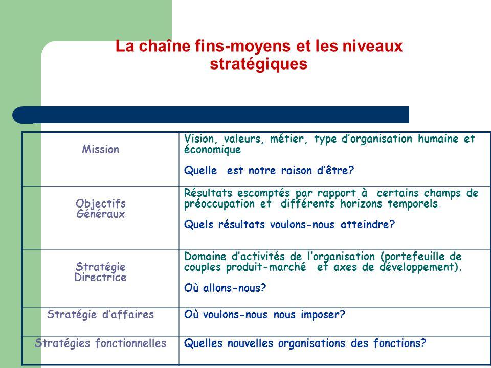 La chaîne fins-moyens et les niveaux stratégiques