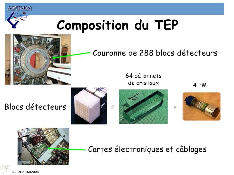 Composition du TEP Couronne de 288 blocs détecteurs
