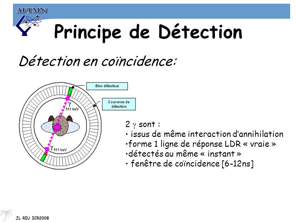 Principe de Détection Détection en coïncidence: 2 γ sont :