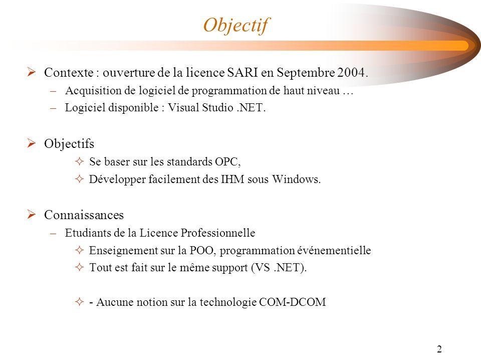 Objectif Contexte : ouverture de la licence SARI en Septembre 2004.