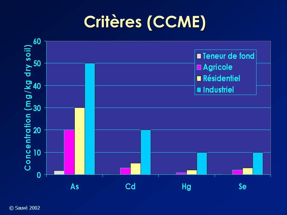 Critères (CCME)