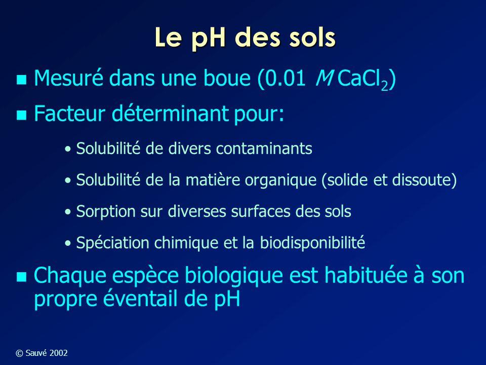 Le pH des sols Mesuré dans une boue (0.01 M CaCl2)
