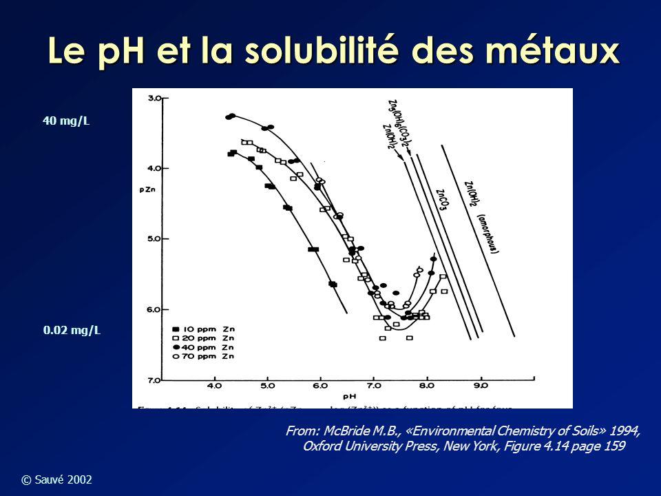 Le pH et la solubilité des métaux