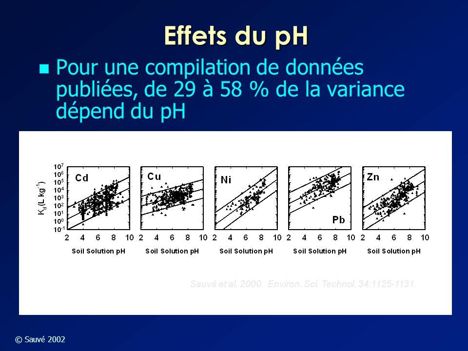 Sauvé et al. 2000. Environ. Sci. Technol. 34:1125-1131.