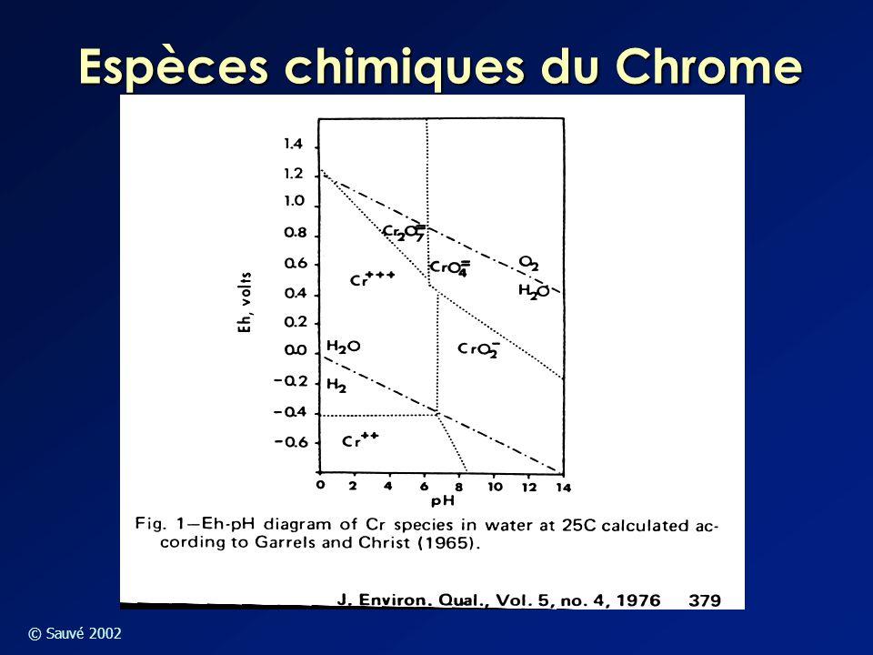 Espèces chimiques du Chrome
