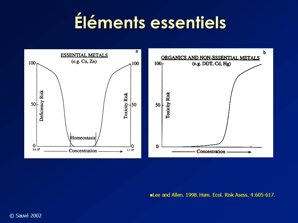 Éléments essentiels Lee and Allen. 1998. Hum. Ecol. Risk Asess. 4:605-617.
