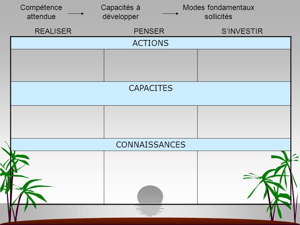ACTIONS CAPACITES CONNAISSANCES Compétence attendue