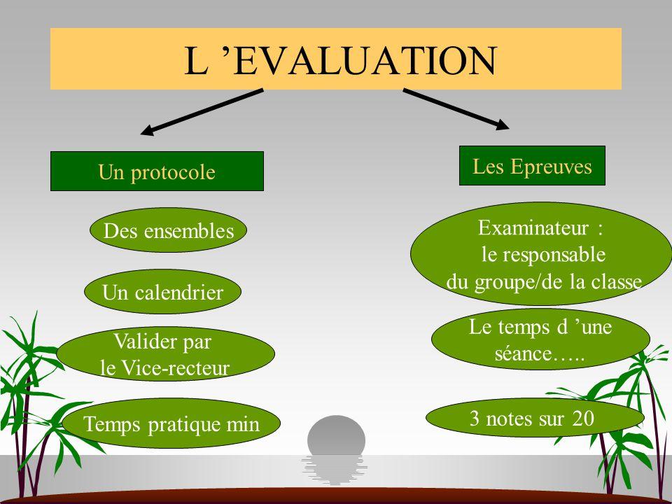 L 'EVALUATION Les Epreuves Un protocole Examinateur : Des ensembles