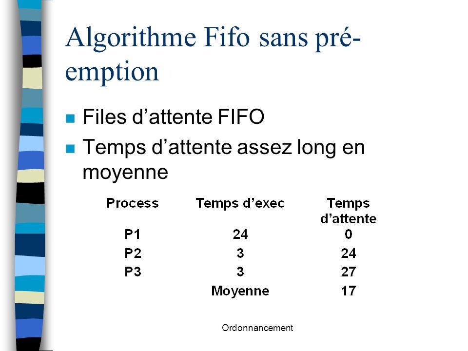 Algorithme Fifo sans pré-emption