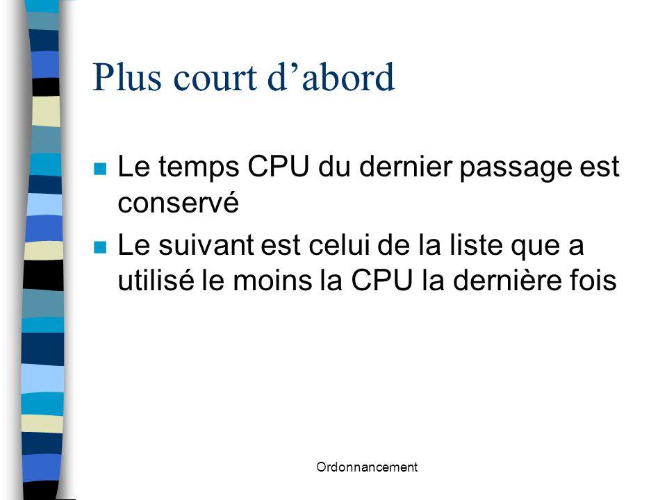 Plus court d'abord Le temps CPU du dernier passage est conservé