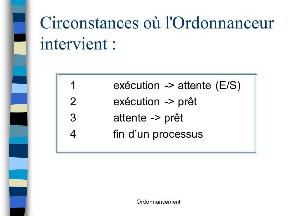 Circonstances où l Ordonnanceur intervient :