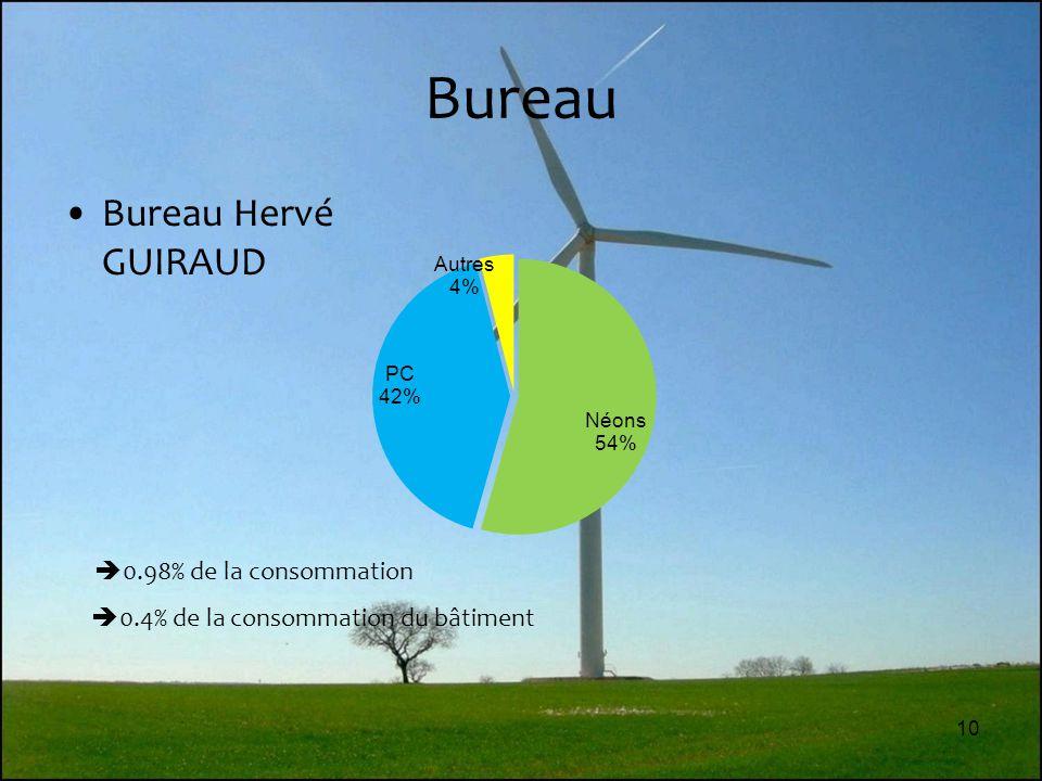 Bureau Bureau Hervé GUIRAUD 0.98% de la consommation