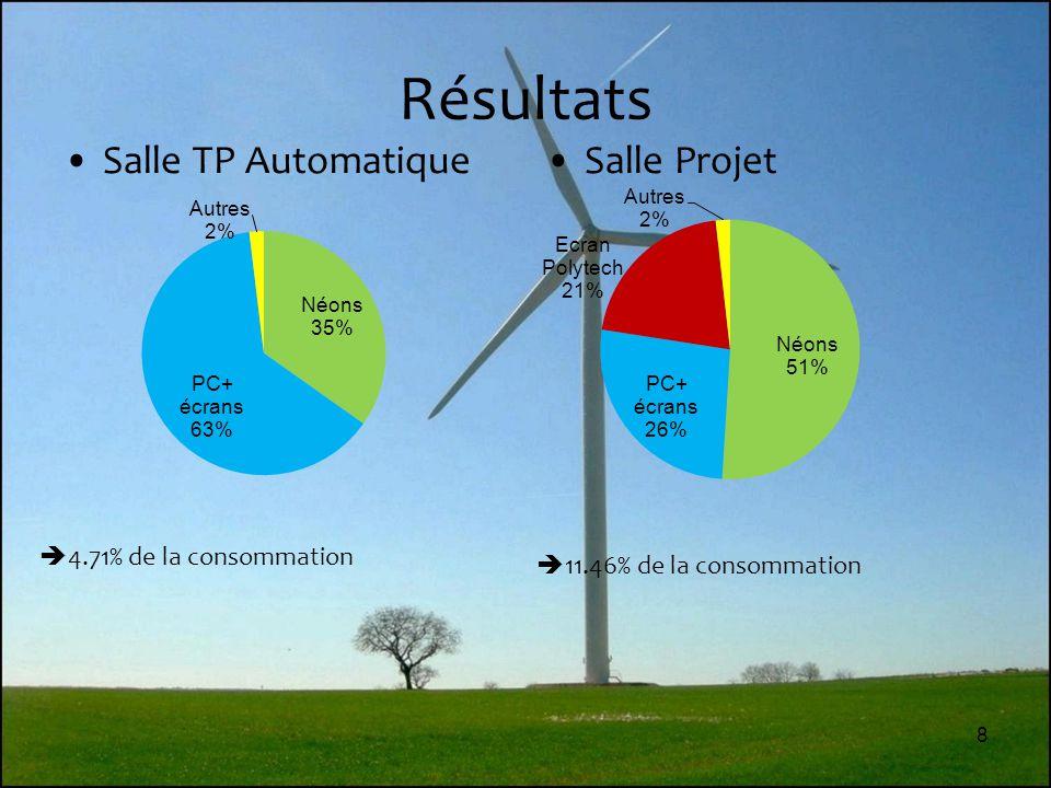 Résultats Salle TP Automatique Salle Projet 4.71% de la consommation