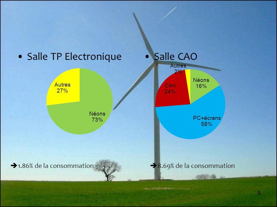 Salle TP Electronique Salle CAO 1.86% de la consommation