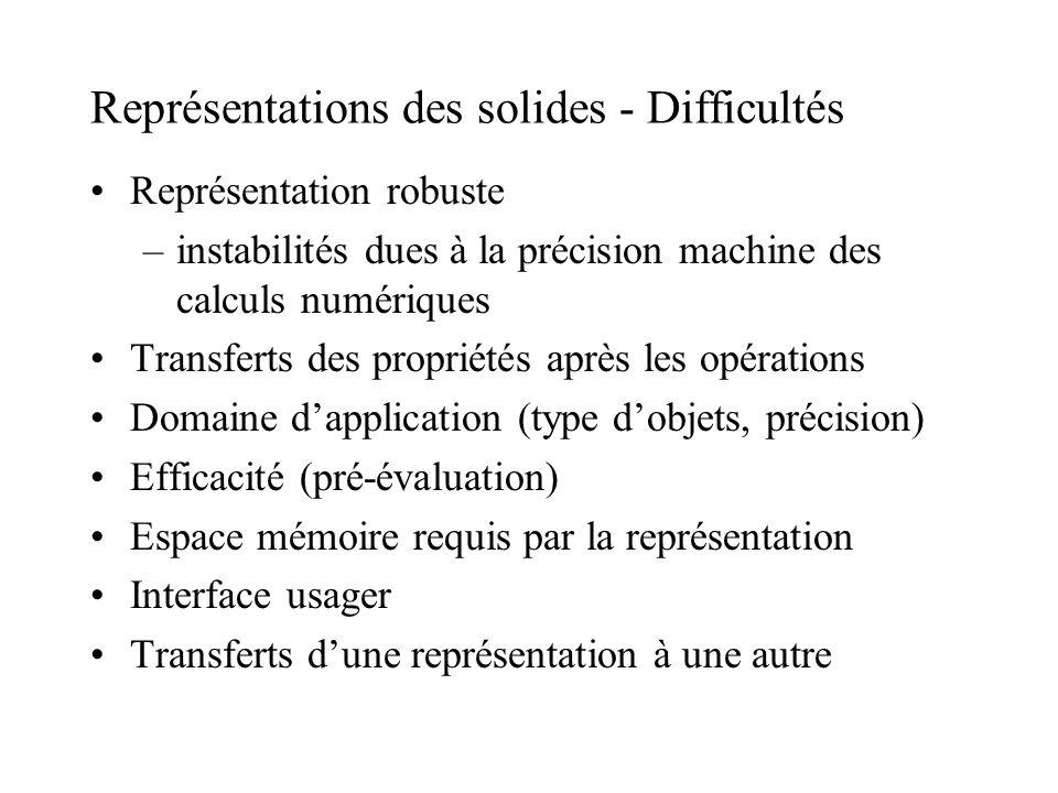 Représentations des solides - Difficultés