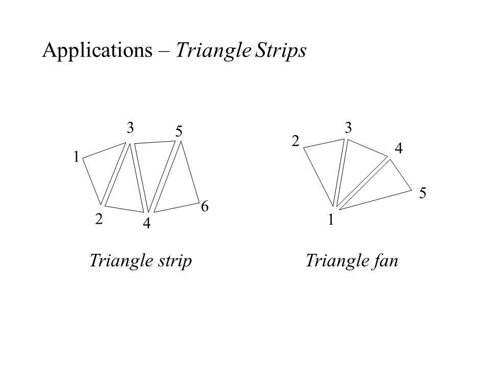 Applications – Triangle Strips
