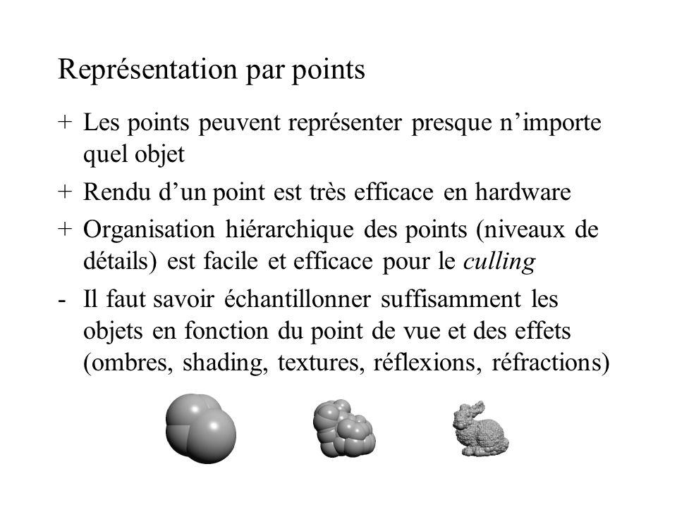 Représentation par points