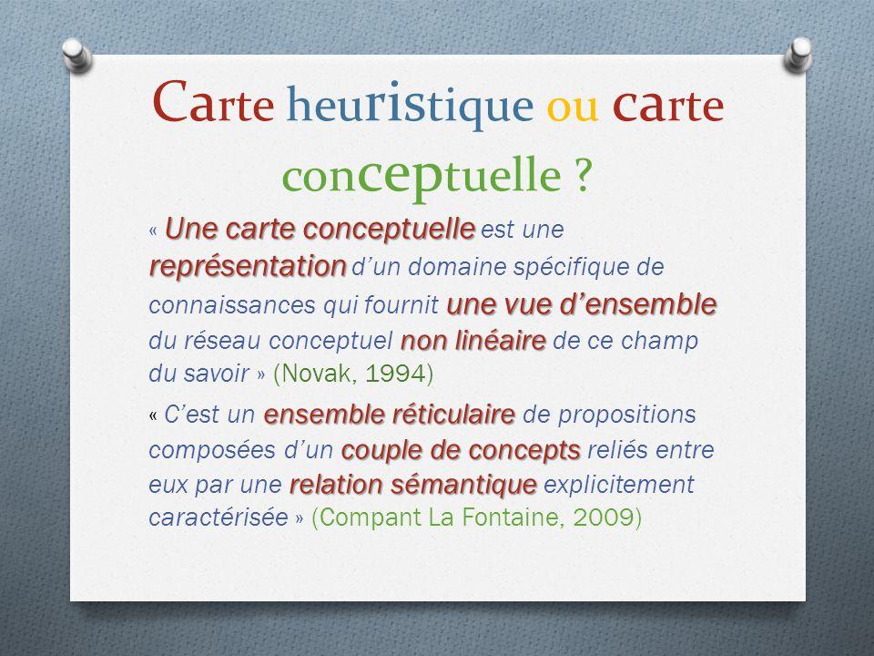 Carte heuristique ou carte conceptuelle