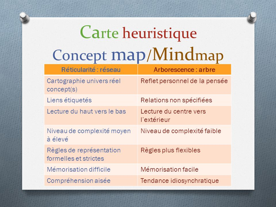 Carte heuristique Concept map/Mindmap