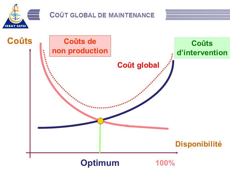 Coût global de maintenance