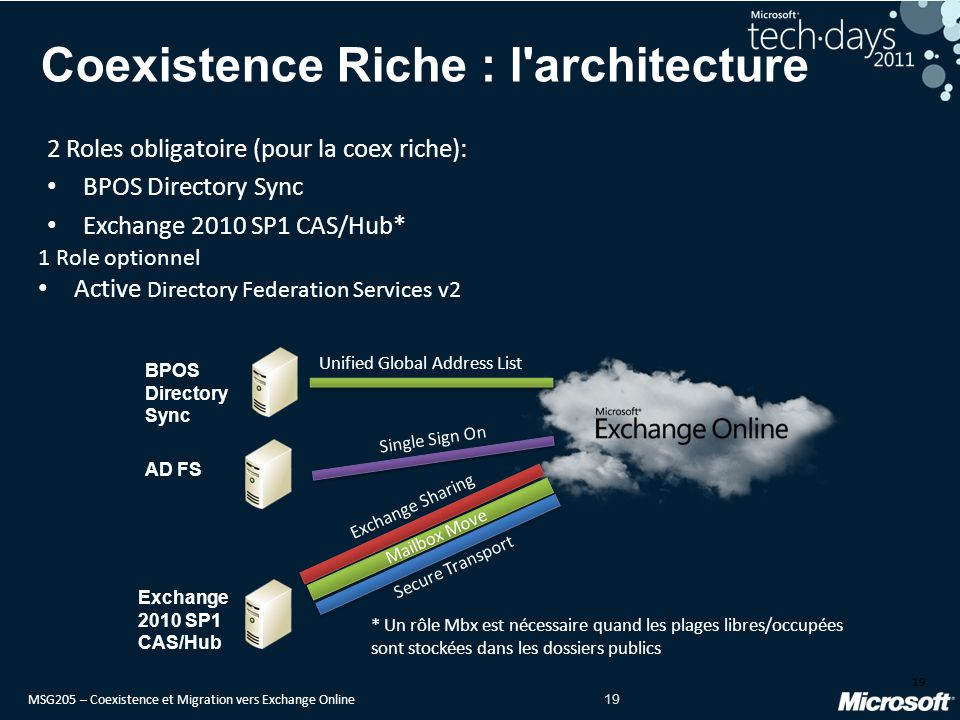 Coexistence Riche : l architecture