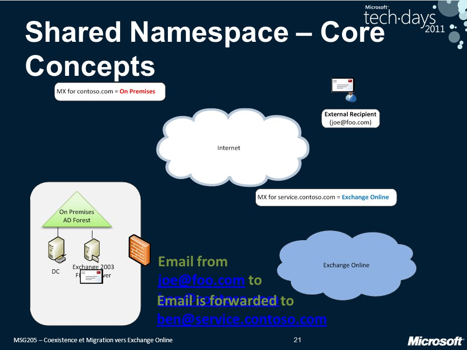 Shared Namespace – Core Concepts