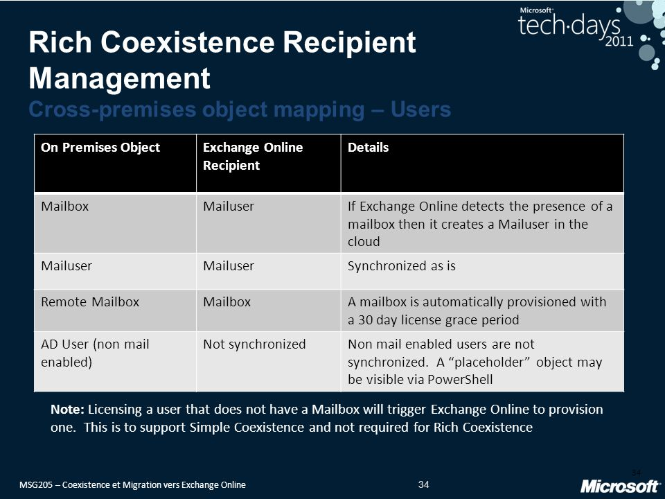 Rich Coexistence Recipient Management Cross-premises object mapping – Users