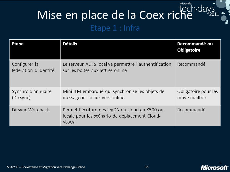 Mise en place de la Coex riche Etape 1 : Infra