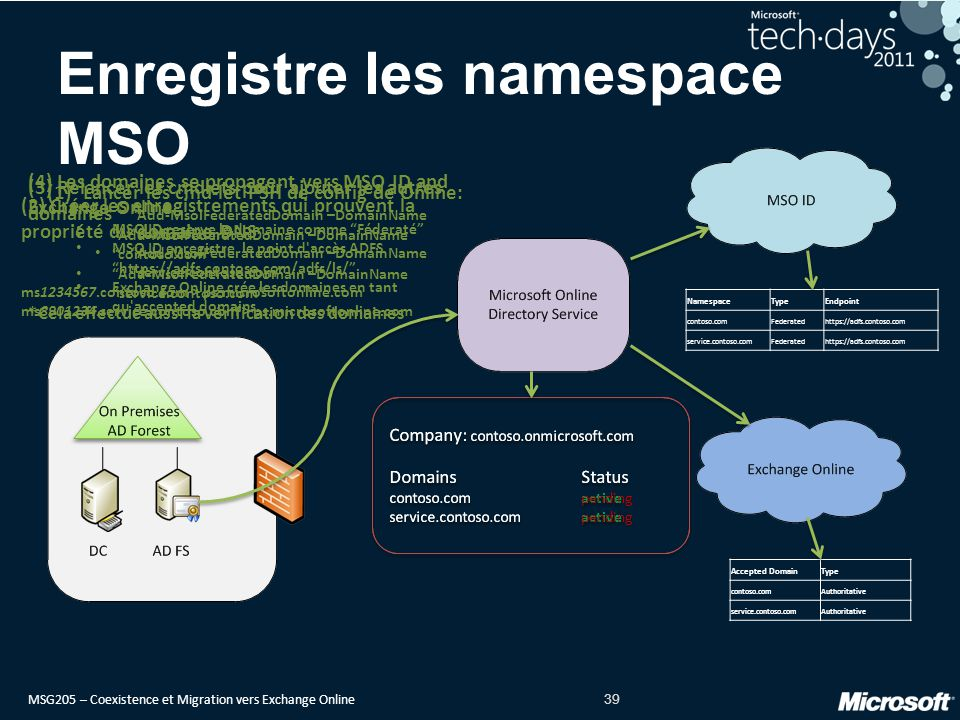 Enregistre les namespace MSO
