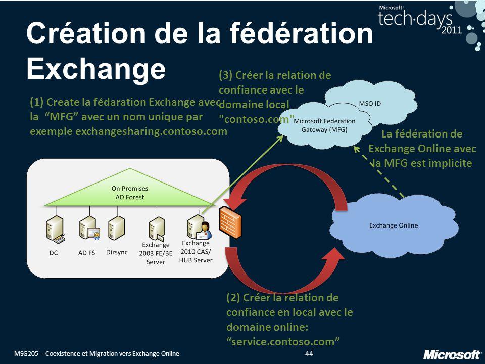 Création de la fédération Exchange