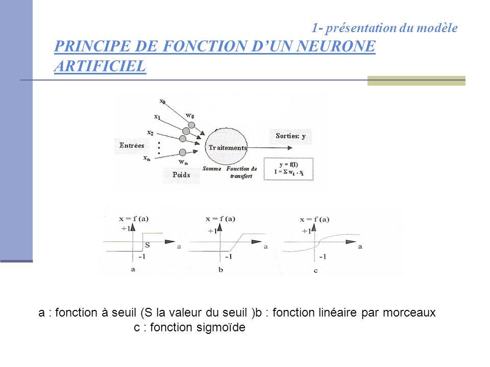 1- présentation du modèle PRINCIPE DE FONCTION D'UN NEURONE ARTIFICIEL