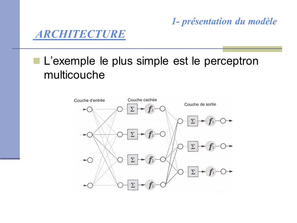 1- présentation du modèle ARCHITECTURE