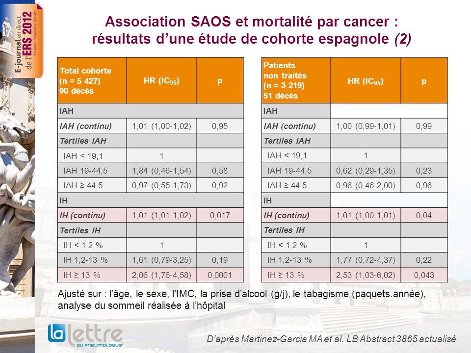 Association SAOS et mortalité par cancer : résultats d'une étude de cohorte espagnole (2)