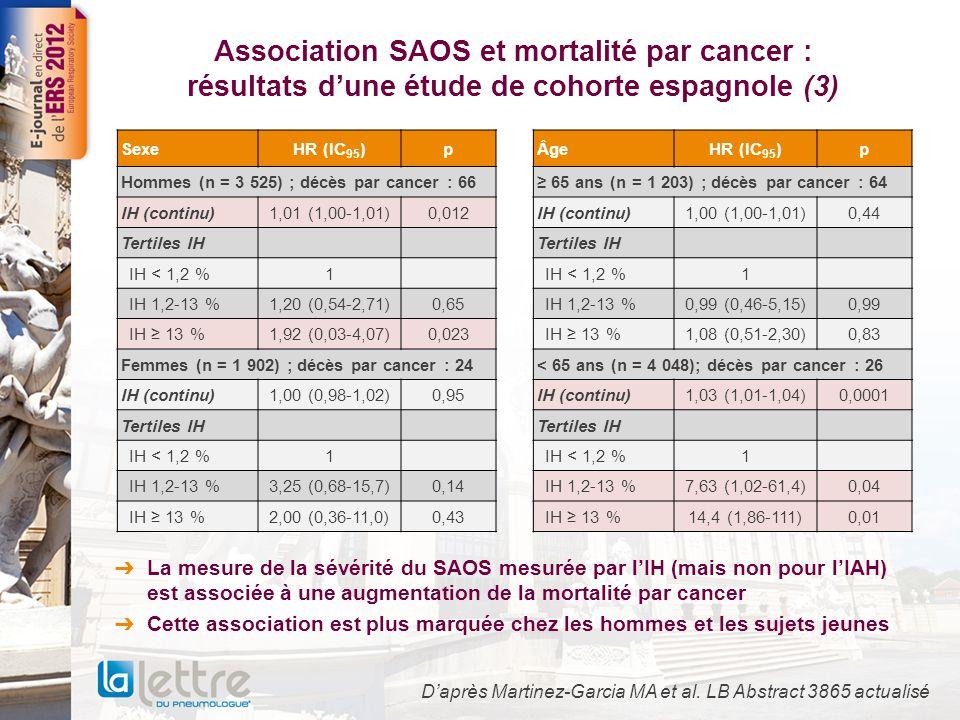 Association SAOS et mortalité par cancer : résultats d'une étude de cohorte espagnole (3)