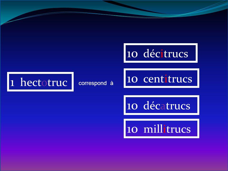 10 décitrucs 10 centitrucs 1 hectotruc 10 décatrucs 10 millitrucs
