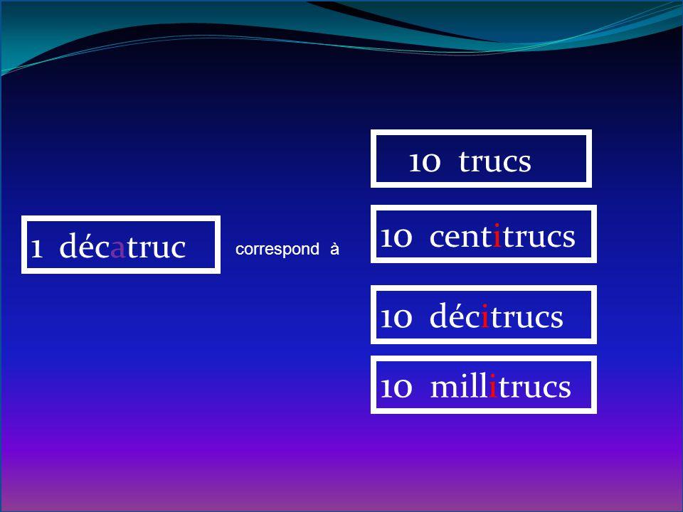 10 trucs 10 centitrucs 1 décatruc 10 décitrucs 10 millitrucs