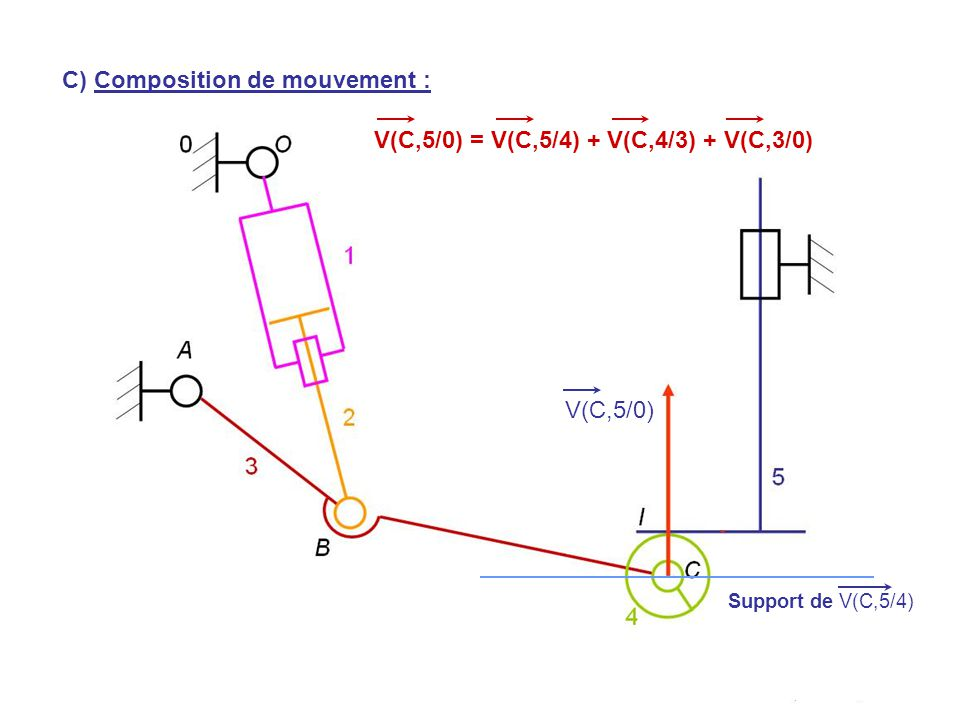 C) Composition de mouvement :