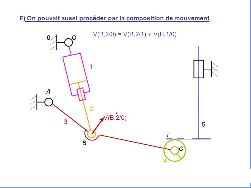 F) On pouvait aussi procéder par la composition de mouvement