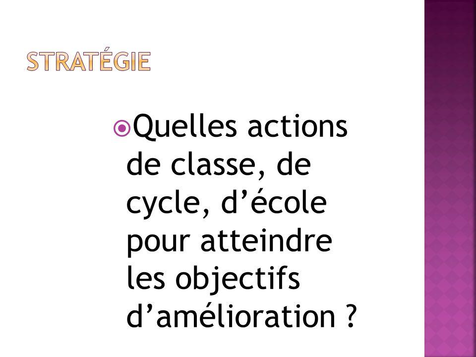 Stratégie Quelles actions de classe, de cycle, d'école pour atteindre les objectifs d'amélioration