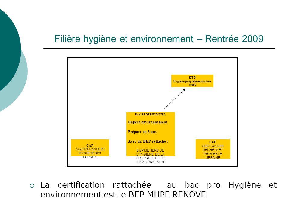 Filière hygiène et environnement – Rentrée 2009