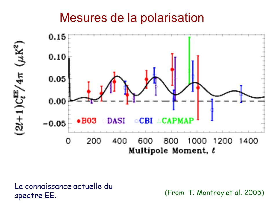 Mesures de la polarisation