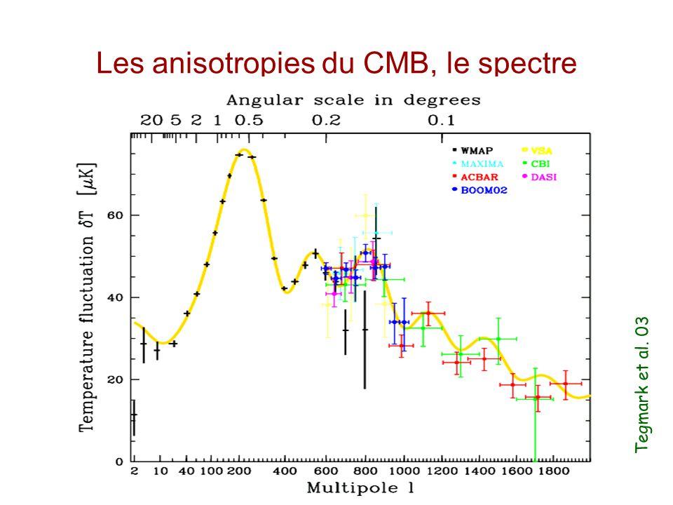 Les anisotropies du CMB, le spectre