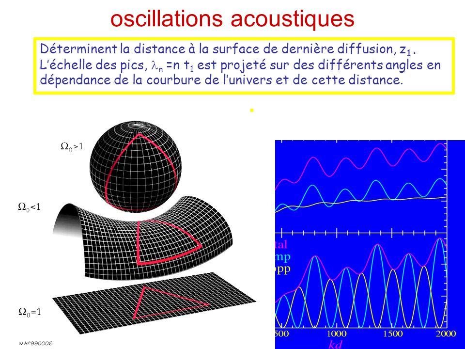 oscillations acoustiques