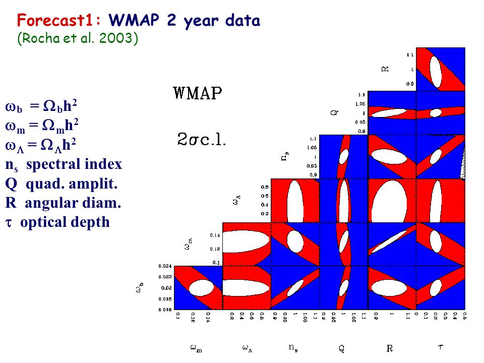 Forecast1: WMAP 2 year data