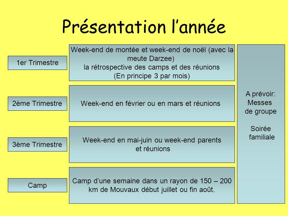 Présentation l'année Week-end de montée et week-end de noël (avec la meute Darzee) la rétrospective des camps et des réunions.