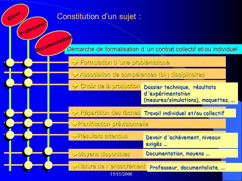 Constitution d'un sujet :